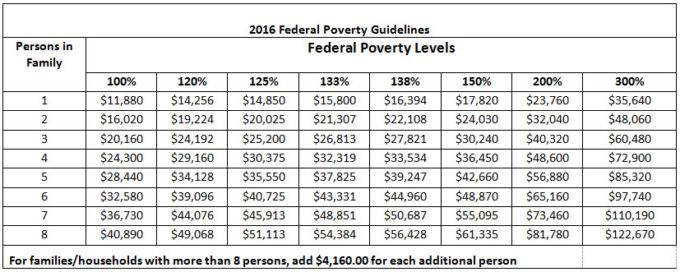 Federal Poverty Levels 2016